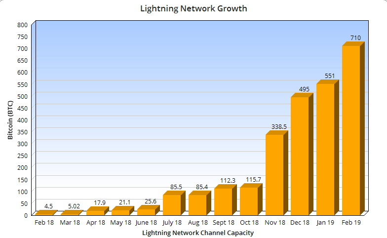 Lightning Network capacity up 70% since start of year