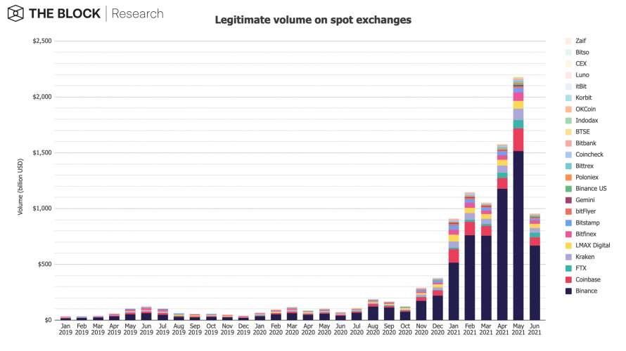 Trading volume on leading