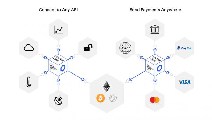 blockchain middleware