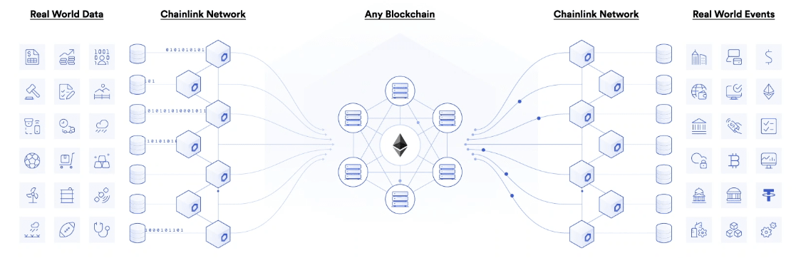 use a Chainlink Wallet