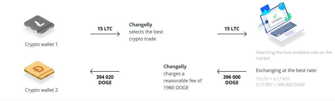 Changelly The functions