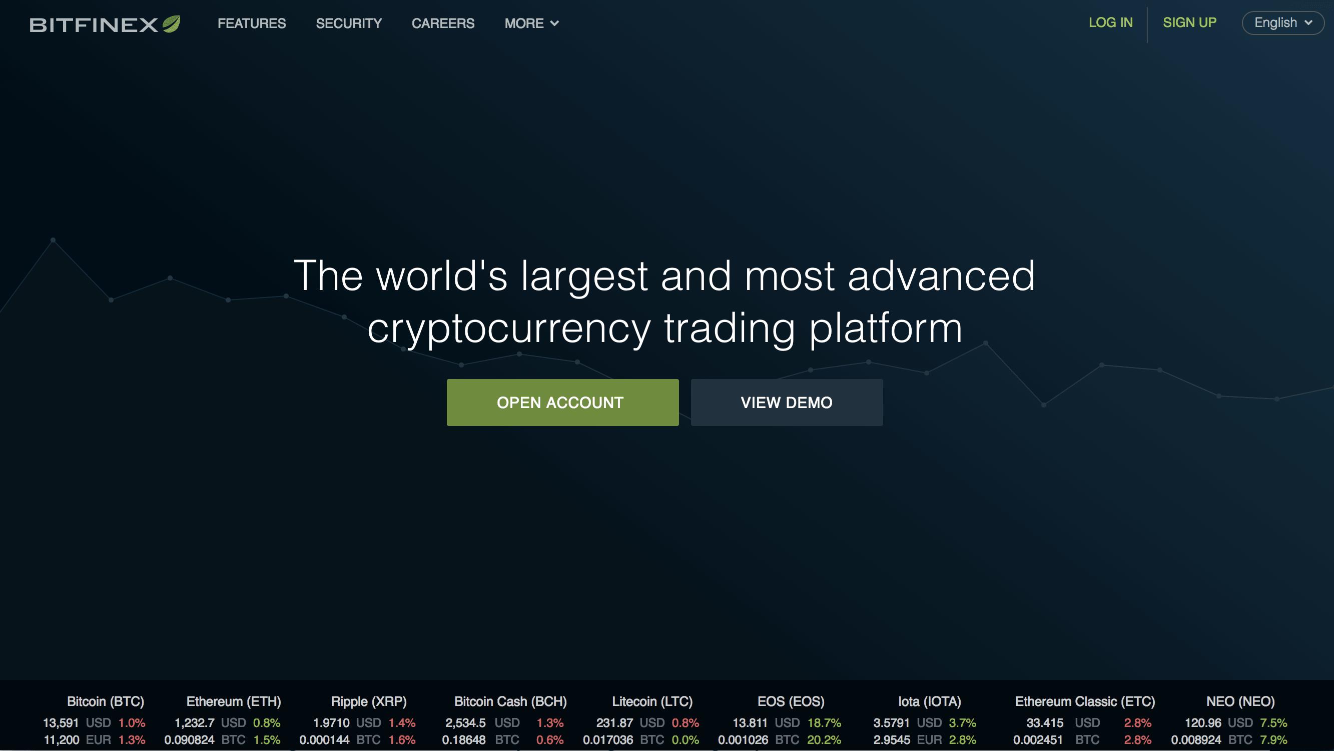 What is Bitfinex