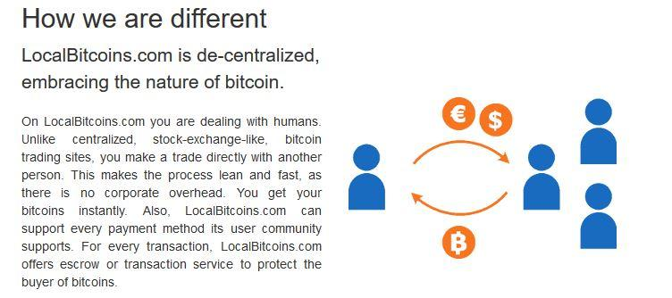 local-bitcoins-features